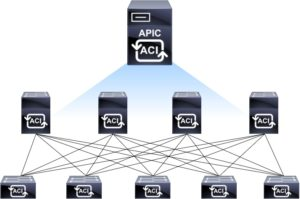 Cisco ACI Introduction - Part 1 - Industry Trends - AJSnetworking com