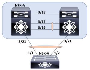 CCIE DC – 1 1 a Link Aggregation – Virtual Port Channel