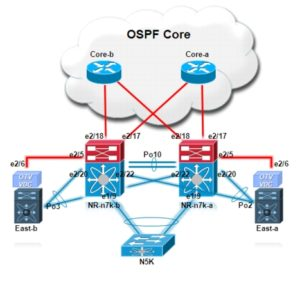 Overlay Transport Virtualization