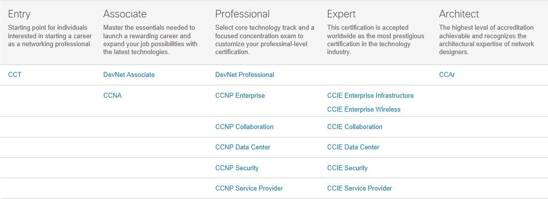 Cisco Certs